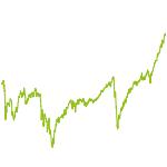 wikifolio-Chart: StippiTop