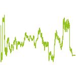 wikifolio-Chart: Testumgebung-Hebel