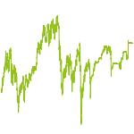 wikifolio-Chart: IR SDAX-Werte