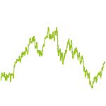 wikifolio-Chart: TradeMe29