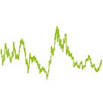 wikifolio-Chart: Best Mixfolio
