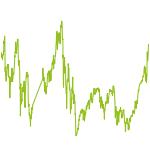 wikifolio-Chart: stetig und mit High-Performance