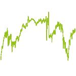 wikifolio-Chart: Marktführer Deutschland