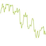 wikifolio-Chart: Etwas von allen