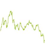 wikifolio-Chart: Active Wave Five