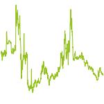 wikifolio-Chart: Koloops_Strat_PoEi