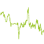 "wikifolio-Chart: Globalinvest ""Stars & Strike"""