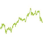 wikifolio-Chart: Fundamental Value