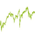 wikifolio-Chart: Nach Gebert: Momentum+Substanz