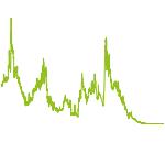 wikifolio-Chart: Heiße Werte-Nischen Marktführer