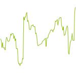 wikifolio-Chart: Trendfolge Diversifiziert