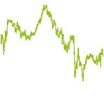 wikifolio-Chart: DeutscheAktien-konservativ