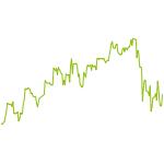 wikifolio-Chart: Algo-DAX