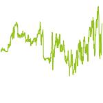wikifolio-Chart: Europa exD Top 30 AVV