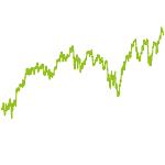 wikifolio-Chart: anti-zyklische ETF-Werte