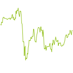 wikifolio-Chart: Potential nach Levermann