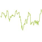 wikifolio-Chart: CM Long-term Growth