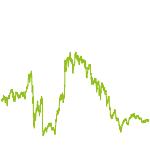 wikifolio-Chart: Zukunft in der Gegenwart