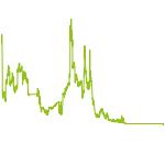 wikifolio-Chart: Extrem Volatil