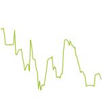 wikifolio-Chart: R.I.P. Ger30 Trendfolge Hebel 1
