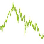 wikifolio-Chart: Trading weltweit