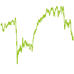 wikifolio-Chart: Wikitrading