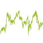 wikifolio-Chart: Langfrist Value