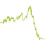 wikifolio-Chart: Aloha - Global Trends World
