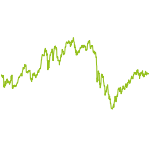 wikifolio-Chart: 5 Jahre Wachstum - 100 Stars