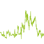 wikifolio-Chart: Meine CDAX-Werte