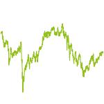 wikifolio-Chart: Chancen Aktiv