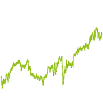 wikifolio-Chart: Top Opportunity