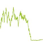 wikifolio-Chart: Edelmetalle - LC