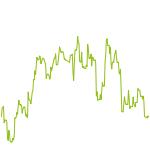 wikifolio-Chart: Gold- Aktien von Goldminen