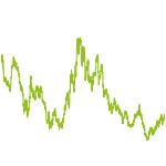 wikifolio-Chart: Gelb Invest