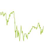 wikifolio-Chart: Diego Discount-Strategie