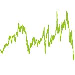 wikifolio-Chart: Hello New World