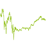 wikifolio-Chart: FLEX Global