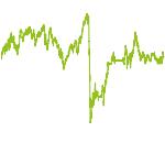 wikifolio-Chart: Attraktive Dividendenwerte