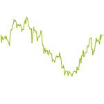 wikifolio-Chart: H2_und_mehr