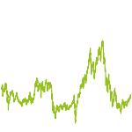 wikifolio-Chart: Watchlist 1
