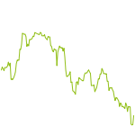wikifolio-Chart: Levermann stock selection world