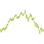 wikifolio-Chart: HoT4Club