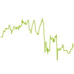 wikifolio-Chart: testwiki 5
