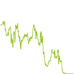 wikifolio-Chart: HEBELTRADER 18122018