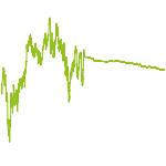 wikifolio-Chart: Antizyklische Value-Werte