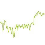 wikifolio-Chart: Trabant