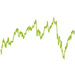 wikifolio-Chart: RitterInvest