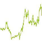 wikifolio-Chart: henni2107
