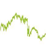 wikifolio-Chart: Deutschland Flop5 des Vorjahres